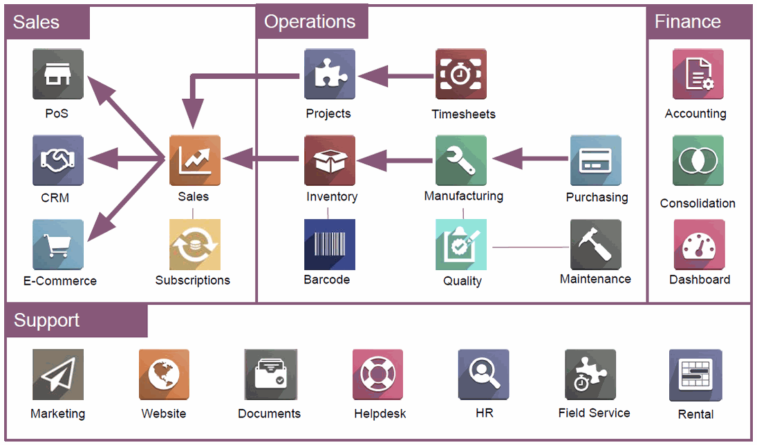Odoo Apps
