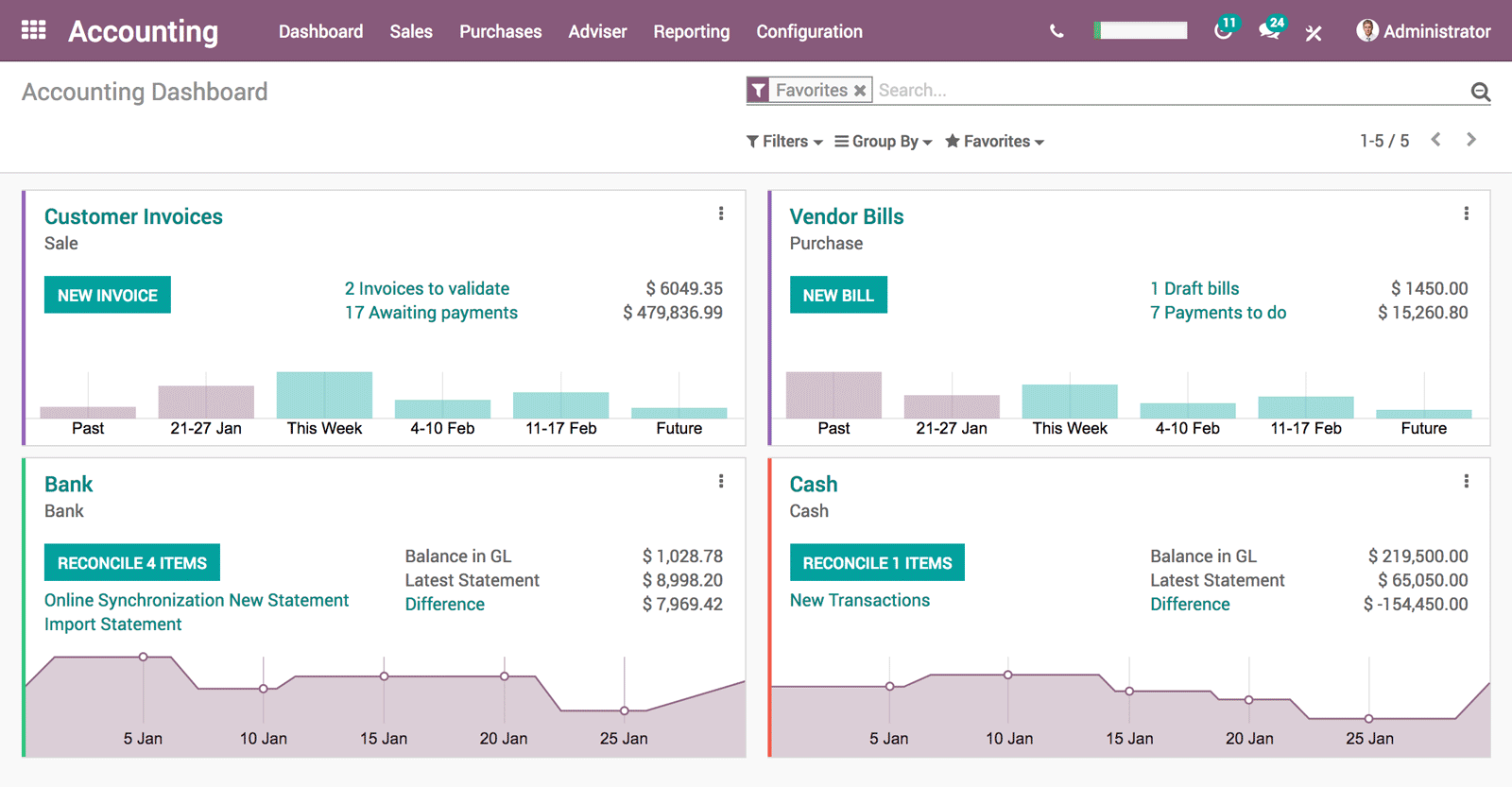 Odoo ERP Accounting dashboard with all important views