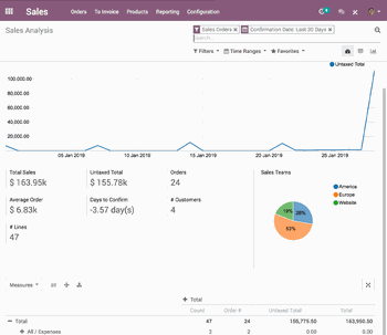 Get a look into the future sales with Odoo CRM